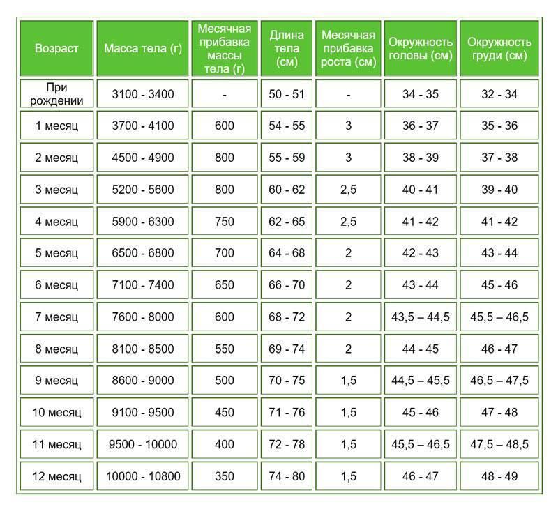 Калькулятор роста и веса ребенка по возрасту. рассчитать индекс массы тела онлайн для мальчиков и девочек по данным воз, определить соотношение веса и роста