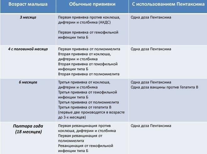 Температура после акдс: причины острой реакции на вакцину
