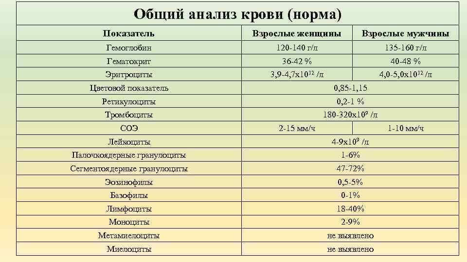 Анализ крови: расшифровка у детей, норма в таблице и причины отклонений результатов от нормальных показателей