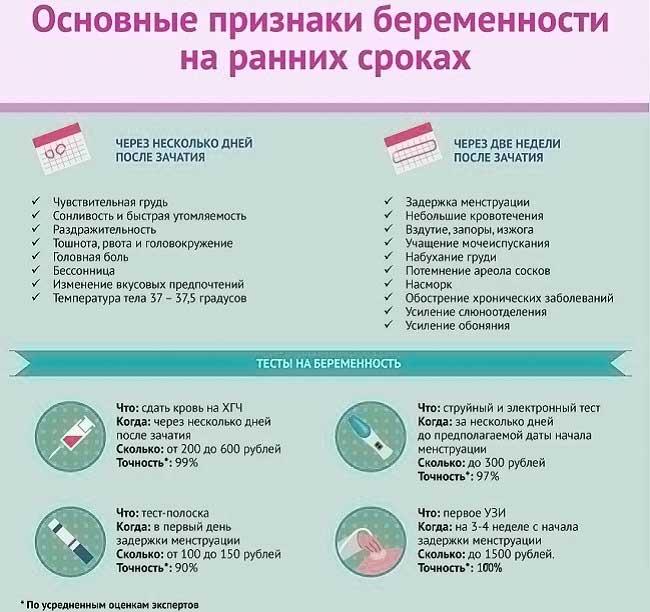 Выделения при беременности на ранних сроках до задержки