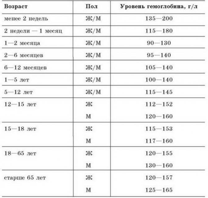 Высокий гемоглобин у новорожденного. причины, последствия, лечение
