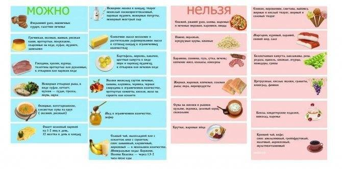 Симптомы и признаки панкреатита у детей