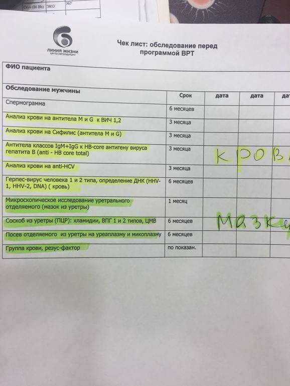 Мероприятия во время планирования беременности: с чего начать, какие анализы сдать женщине и мужчине, калькулятор