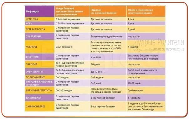 Орви у детей: виды, симптомы, необходимое лечение и течение болезни