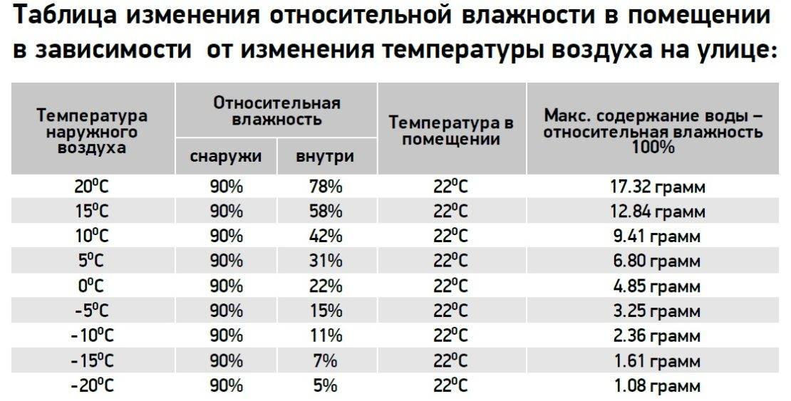 Какие температурные показатели являются оптимальными для комнаты, где живет новорожденный малыш?