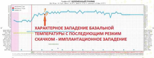 Температура 37, 38 при беременности на ранних сроках