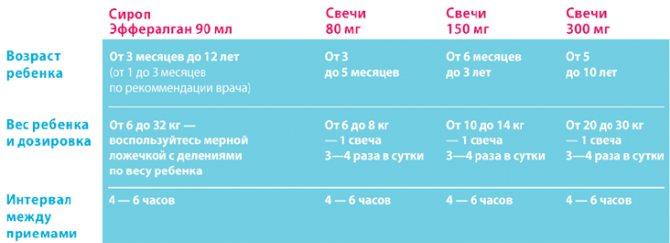 Эффералган (efferalgan) детский — инструкция