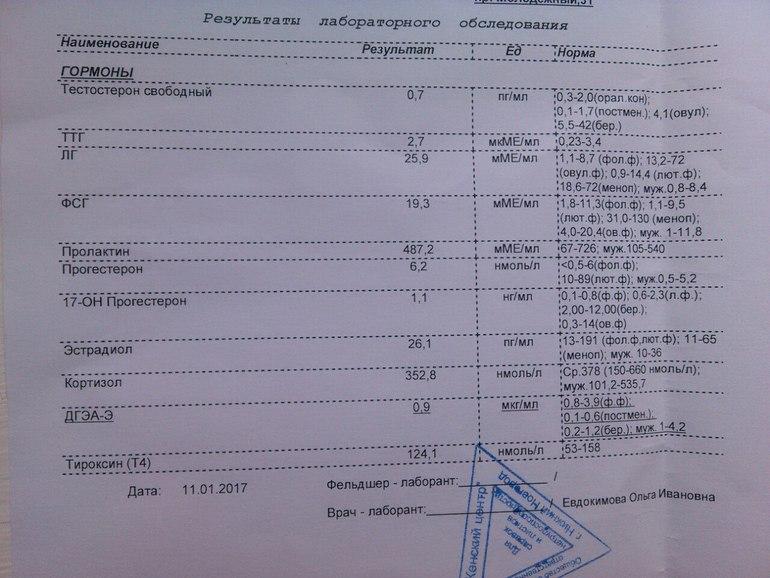 С чего начать планирование беременности: анализы, витамины / mama66.ru