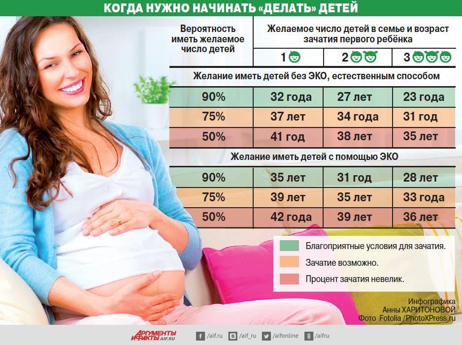 Беременность после в 40 лет: мнения отзывы врачей о поздней, предохранение