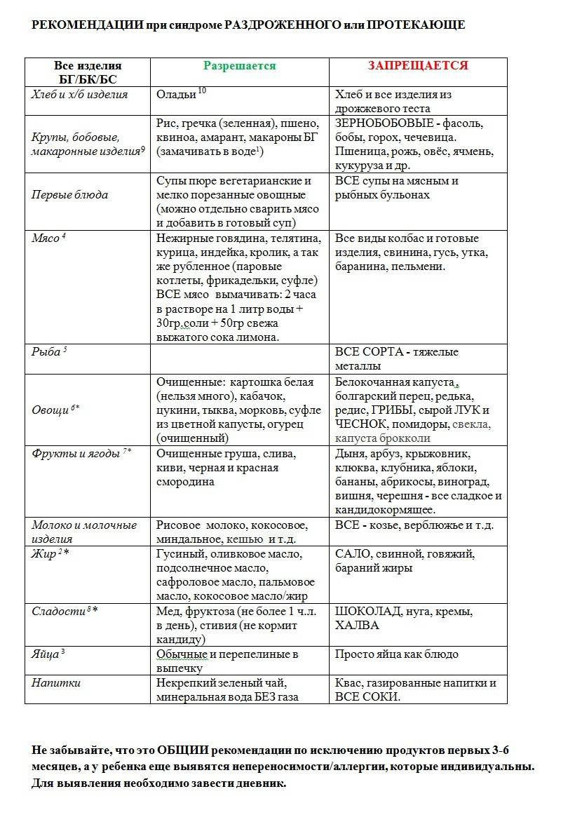 Гипоаллергенная диета для детей: список продуктов и меню
