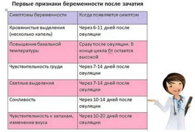 Первые признаки беременности на ранних сроках 1 - 2 недели