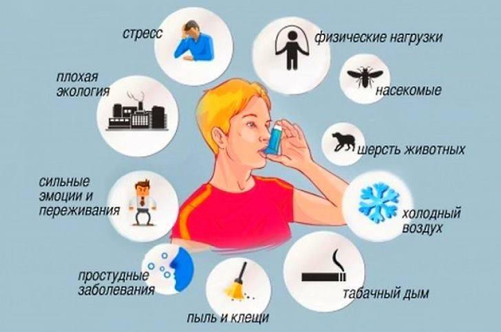 Бронхиальная астма у детей: диагностика и лечение