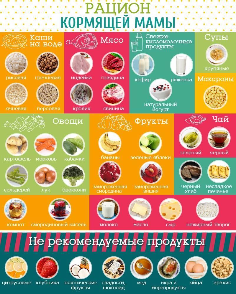 Что можно кушать кормящей маме в первый месяц после родов: таблица, меню