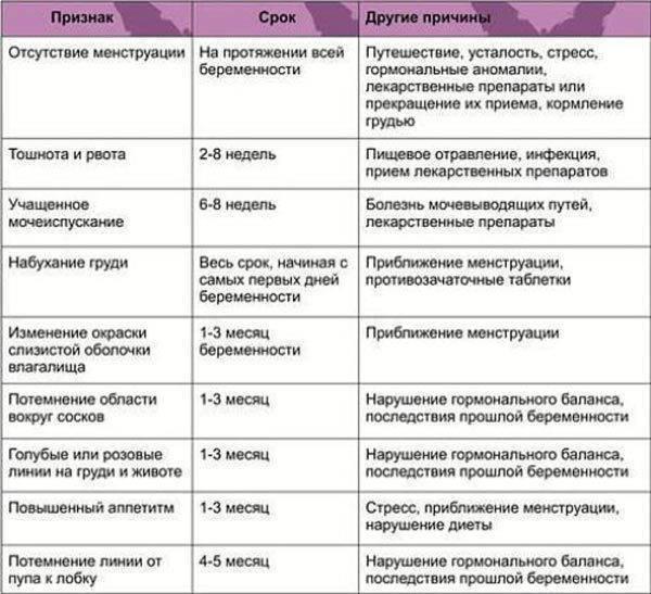 Грудное вскармливание и задержка месячных: норма и патология, причины отсутствия менструации при отрицательном тесте