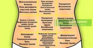 Почему у ребенка болит живот в области пупка: причины и первая помощь | первый семейный портал казахстана
