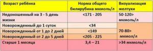 Билирубин у новорожденных: норма и предел значений, таблица показателей по дням