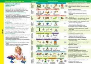 Что должен уметь ребенок в 10 месяцев: развитие малыша