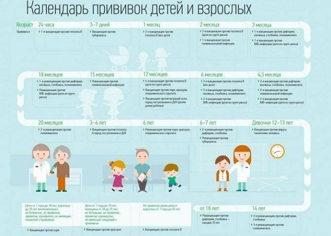 Прививка от ротавируса детям: до какого возраста делают, вакцины от инфекции для малышей