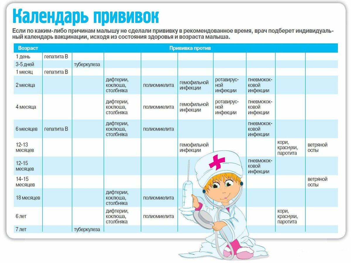Обязательна ли прививка от ротовирусных инфекций
