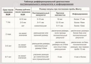 Реакция манту: норма у детей в 4 года, таблица оценки, допустимый размер пробы