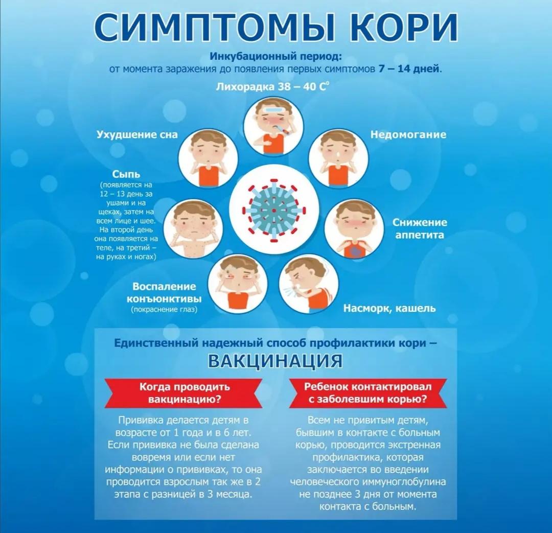 Корь. причины, симптомы, диагностика и лечение заболевания