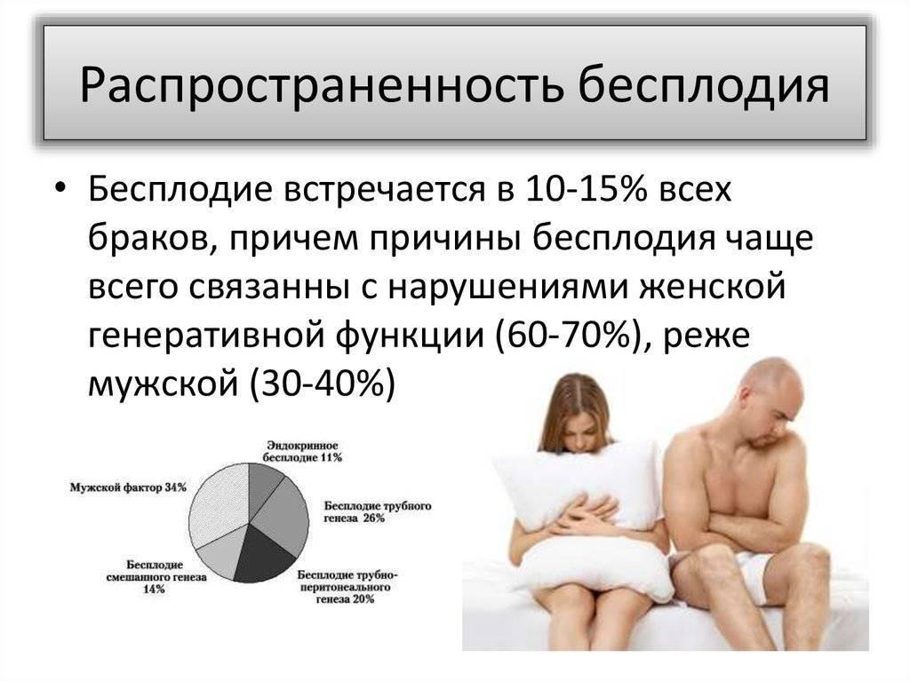 Причины бесплодия