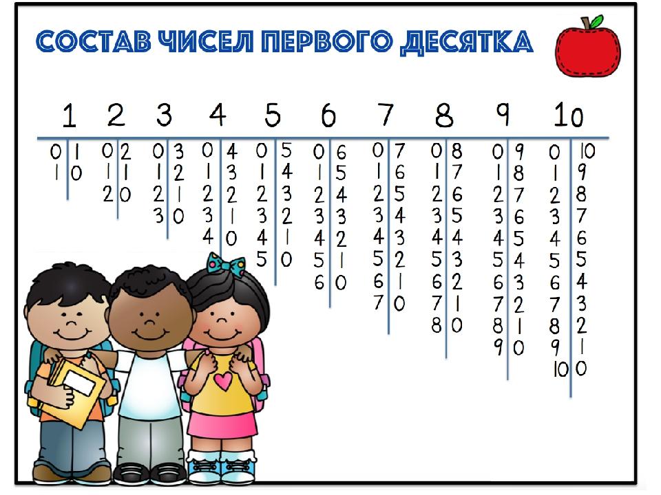 Учим ребенка считать в уме быстро и правильно