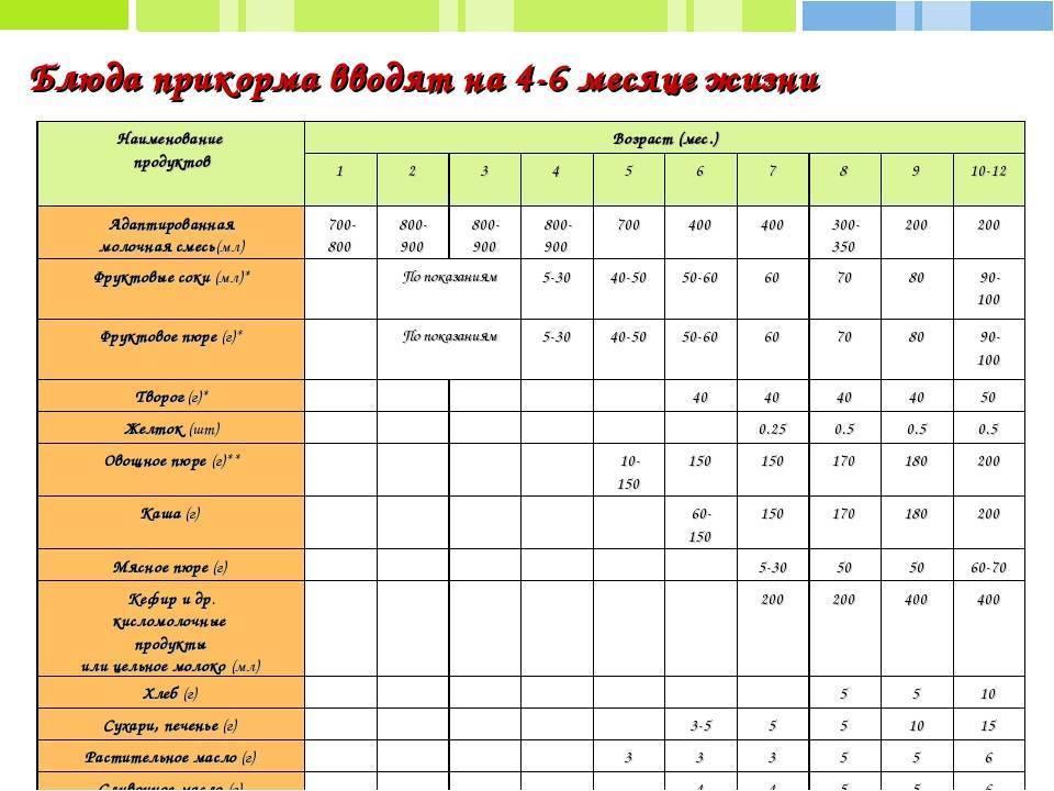 Правила введения прикорма ребенку 4 - 12 месяцев: первый прикорм, меню, схемы, таблицы, принципы питания малыша - университет здорового ребёнка няньковских