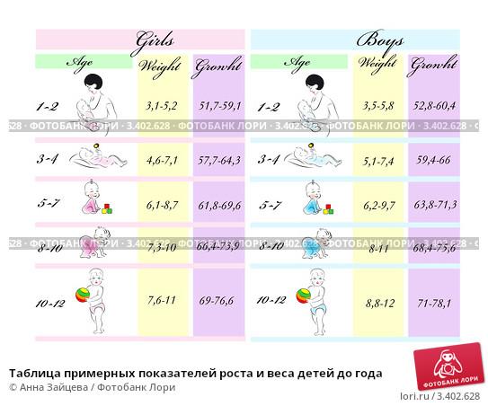 Календарь возрастных кризисов ребенка по неделям, месяцам и годам: скачки и фазы развития в детском возрасте
