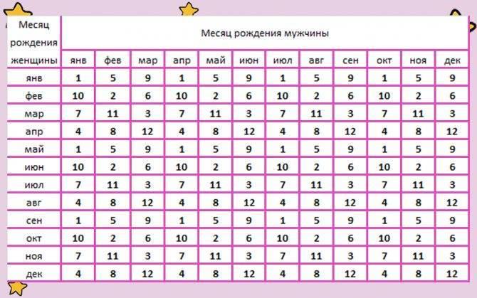 Как зачать девочку по овуляции: практические советы, специальные таблицы и календари
