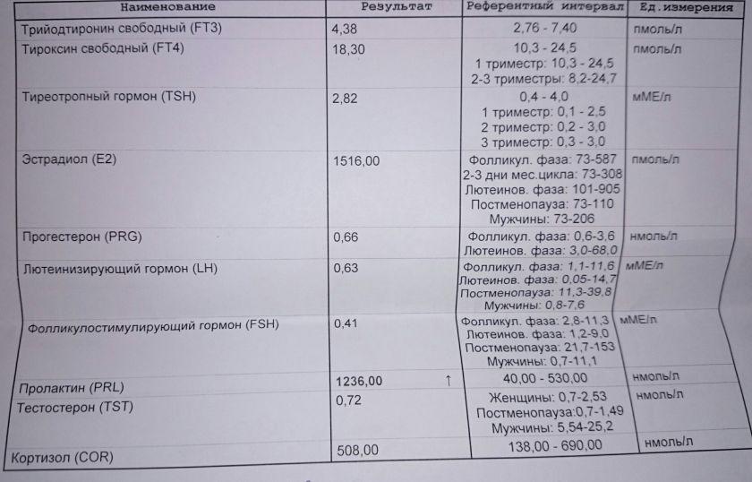 Ттг - норма гормона и расшифровка результатов анализа