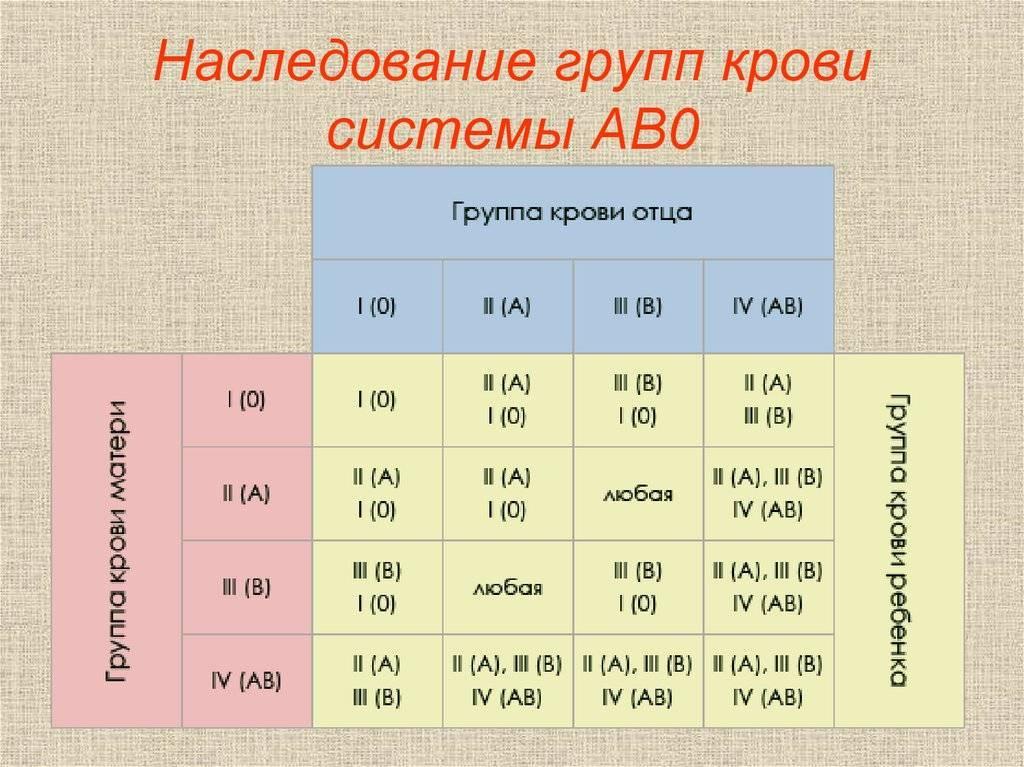 Наследование групп крови системы ab0 у человека