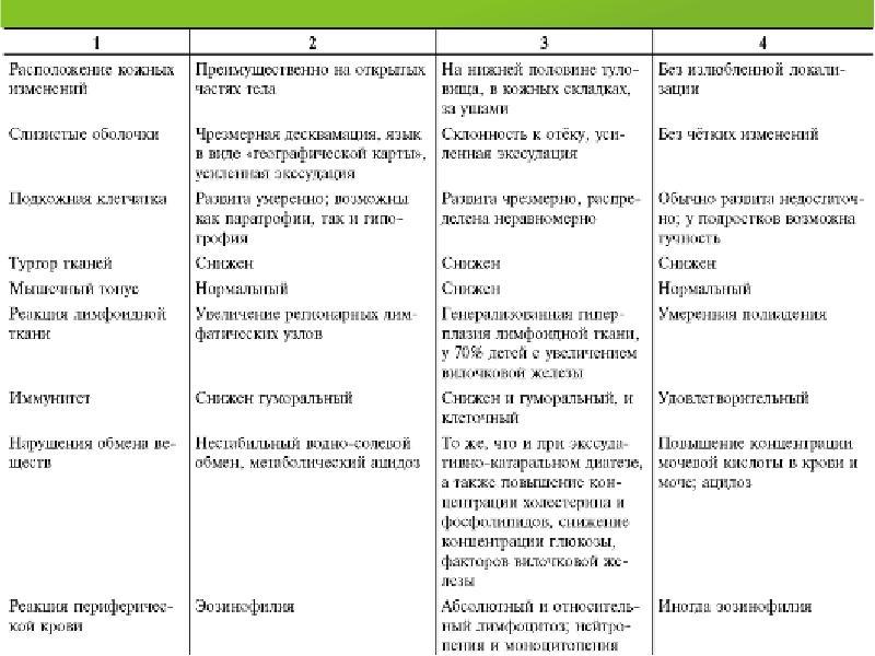 Экссудативный диатез