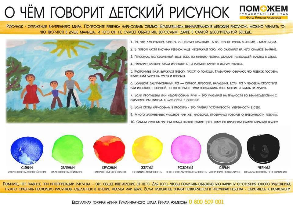 Психология рисунка ребенка: как малыш говорит с вами через каракули