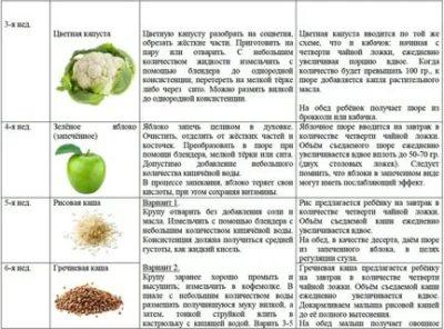 Природное антипростудное и витаминное средство — чеснок. с какого возраста можно давать его детям?