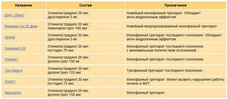 Вред противозачаточных таблеток, плюсы и минусы