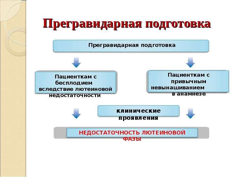 Прегравидарная подготовка. планирование беременности