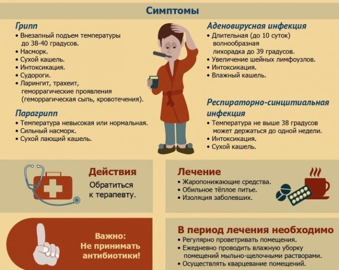 Орви у ребенка: причины, симптомы, лечение и профилактика