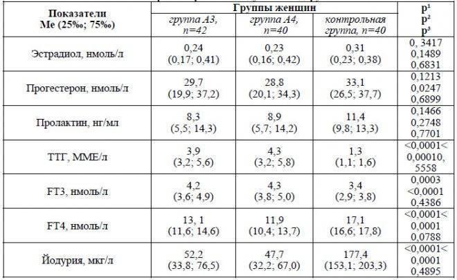 Повышенный прогестерон у женщин: симптомы, причины, коррекция состояния