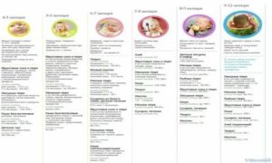 Можно ли или нет хурму маме при грудном вскармливании новорожденного, если ребенку первый, 2, 3 и 4 месяц