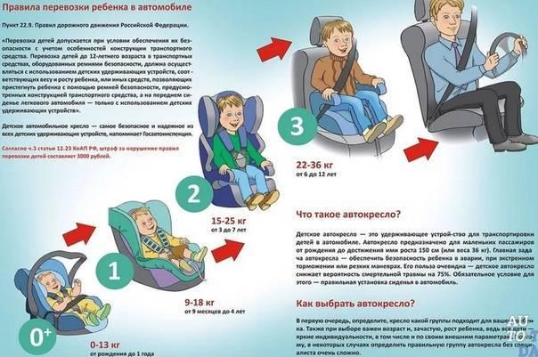 Закон о детских автокреслах