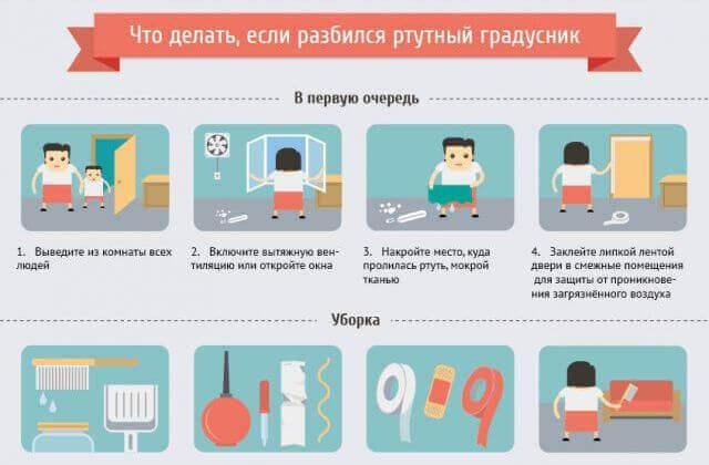 Что делать, если разбился ртутный градусник в квартире? :: polismed.com