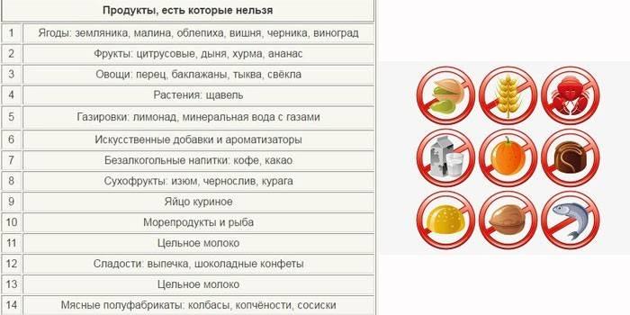 Продукты, которым придется сказать нет: что запрещено есть кормящей маме