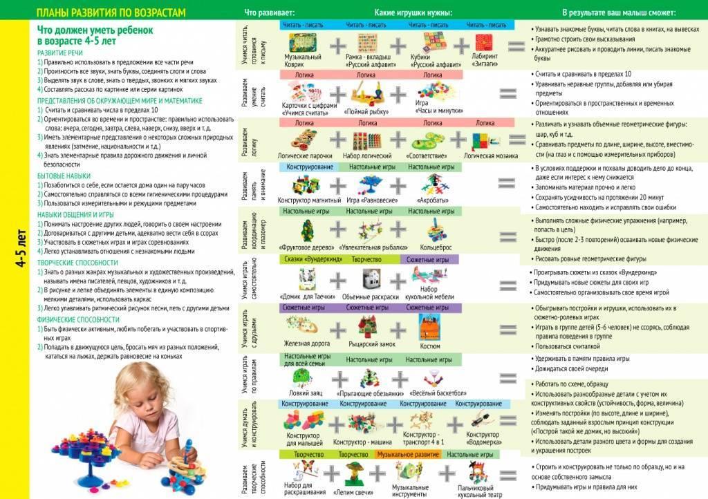 Развитие ребёнка: что должен уметь делать малыш в 1 месяц?
