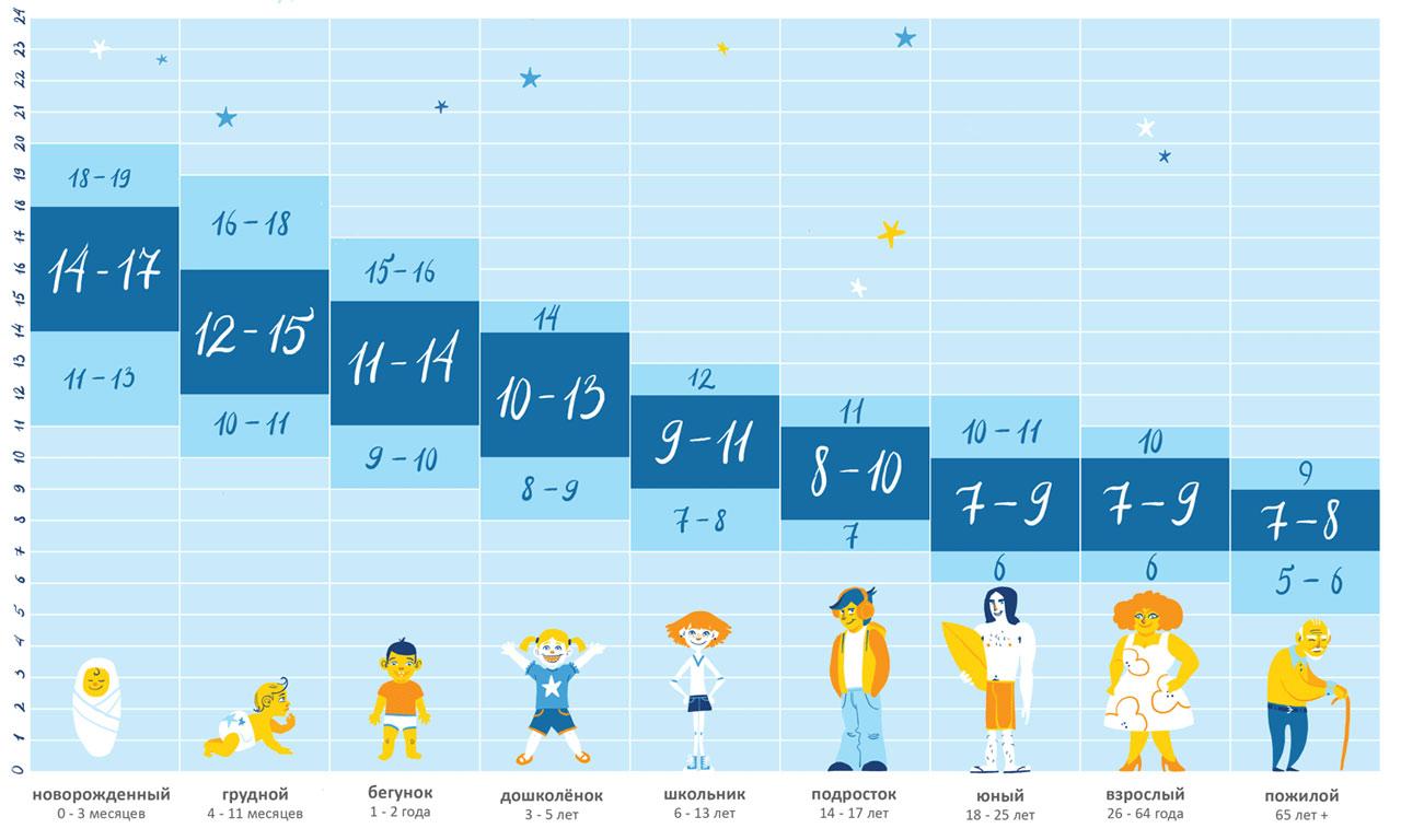 Режим дня ребенка в 2 месяца + таблица по часам |