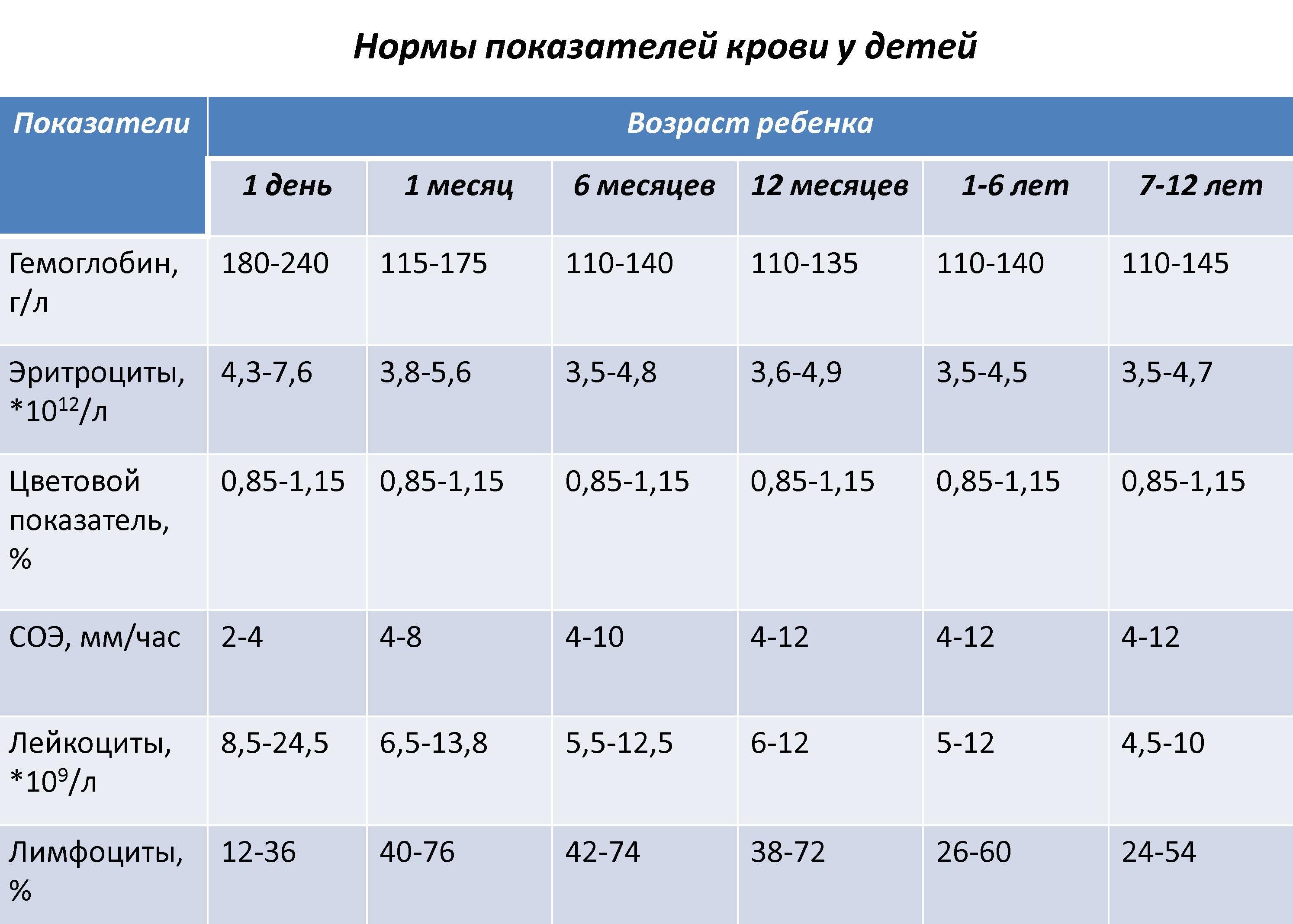 Основные причины пониженного и повышенного цветового показателя крови у детей