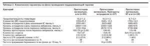 Д-димер при беременности: таблица норм по неделям, причины и последствия повышенного и пониженного