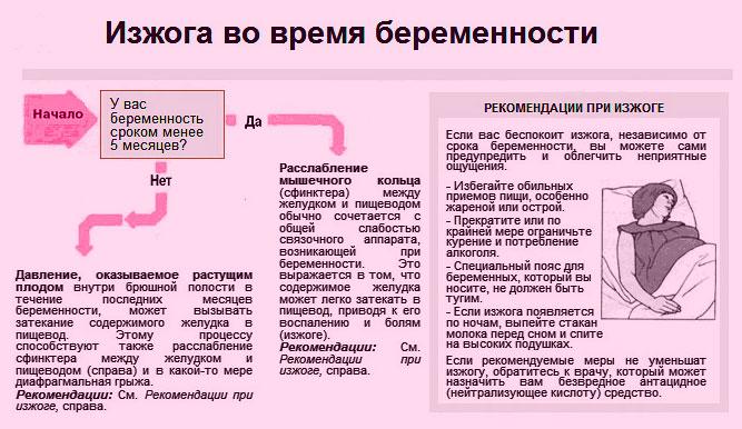 Изжога при беременности: симптомы, эффективные способы лечения