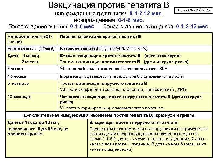 Прививка от гепатита a: названия вакцин, сроки и схема вакцинации