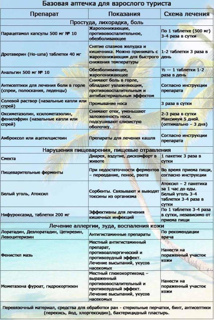 Аптечка в отпуск: список лекарств и советы врачей
